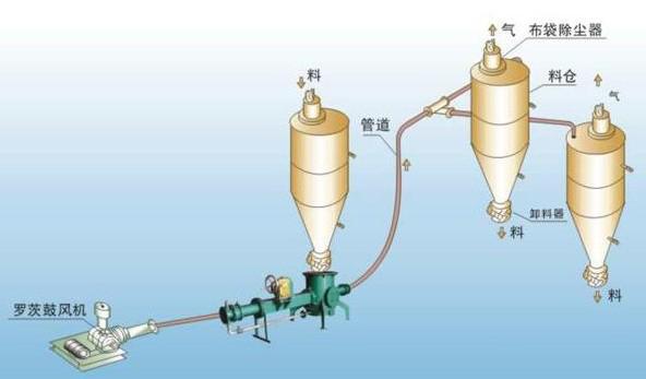 正压浓相热博rb88系统以强大的优势取代传统各种机械输送