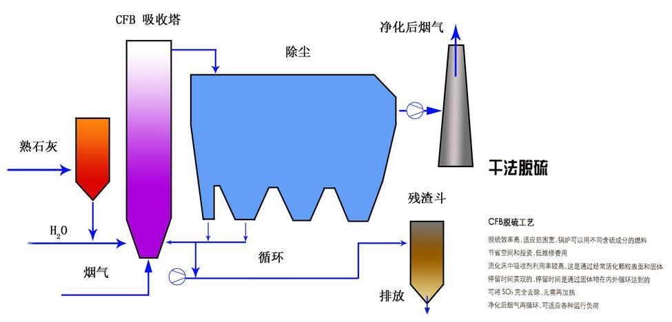 干法脱硫技术及成套设备
