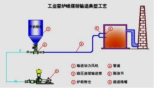煤粉喷烧输送系统